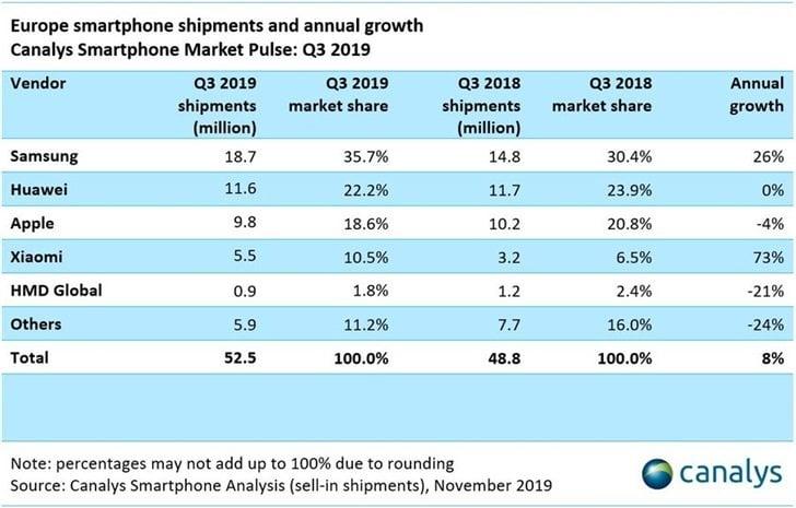 Apple satış verileri
