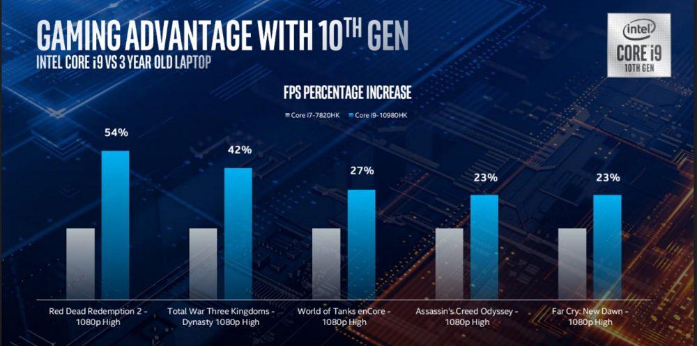 Intel 10.nesil mobil işlemciler