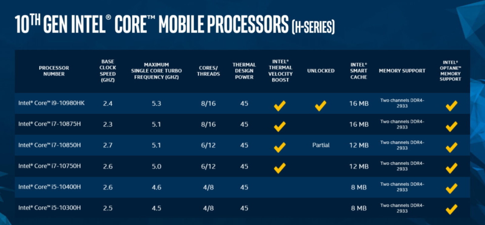 Intel 10. nesil mobil işlemciler