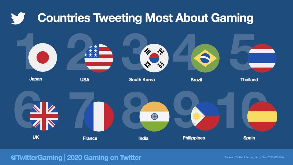 Twitter'da oyun ile ilgili En Çok Tweet atam ülkeler