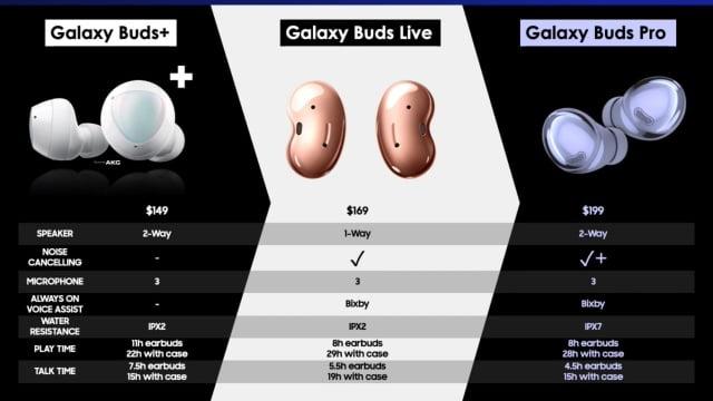 Galaxy Buds Pro fiyat listesi