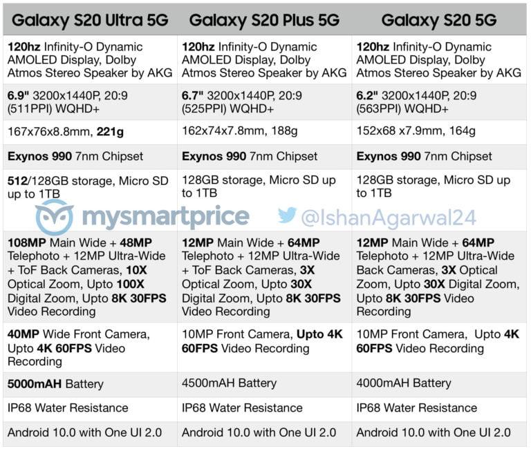 Galaxy S20 özellik tablosu