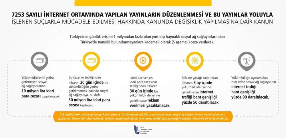 Türkiye sosyal medya ceza